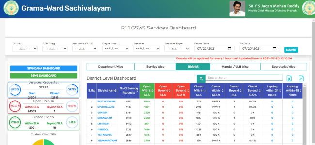 GSWS Dashboard page